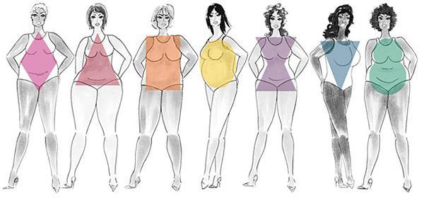 kūno formos